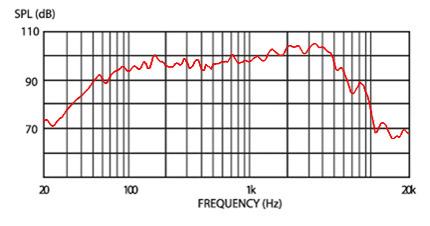 demonfrequencygraph